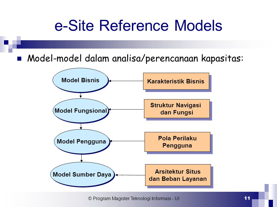 e-Site Reference Models