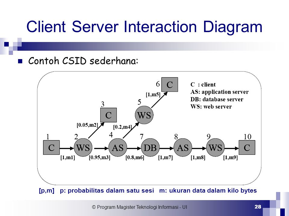Client Server Interaction Diagram