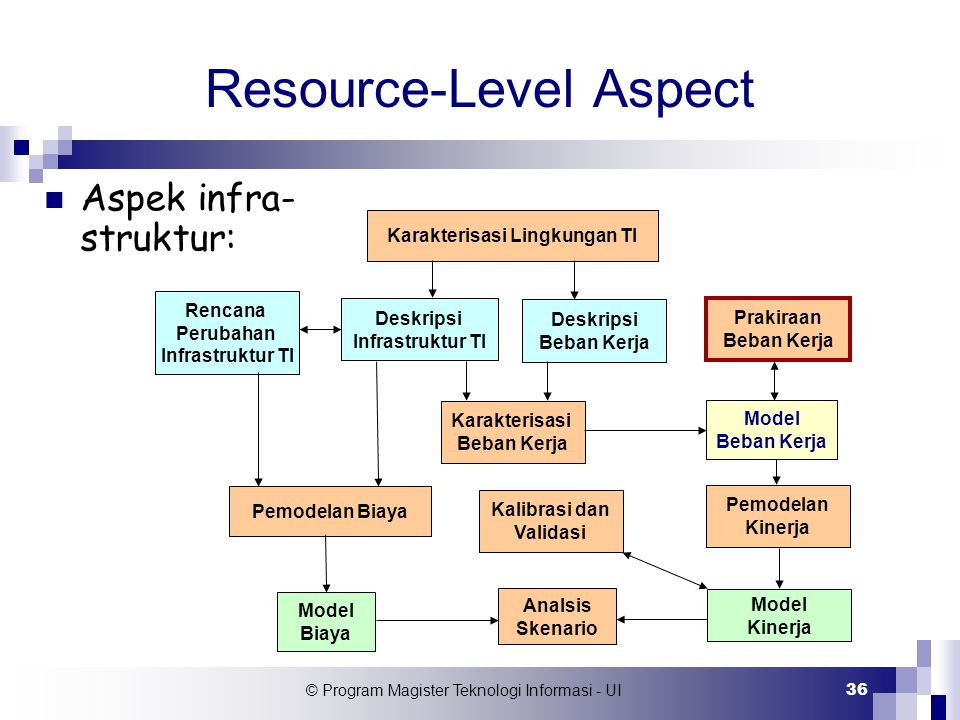 Resource-Level Aspect