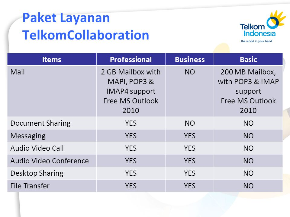 Paket Layanan TelkomCollaboration