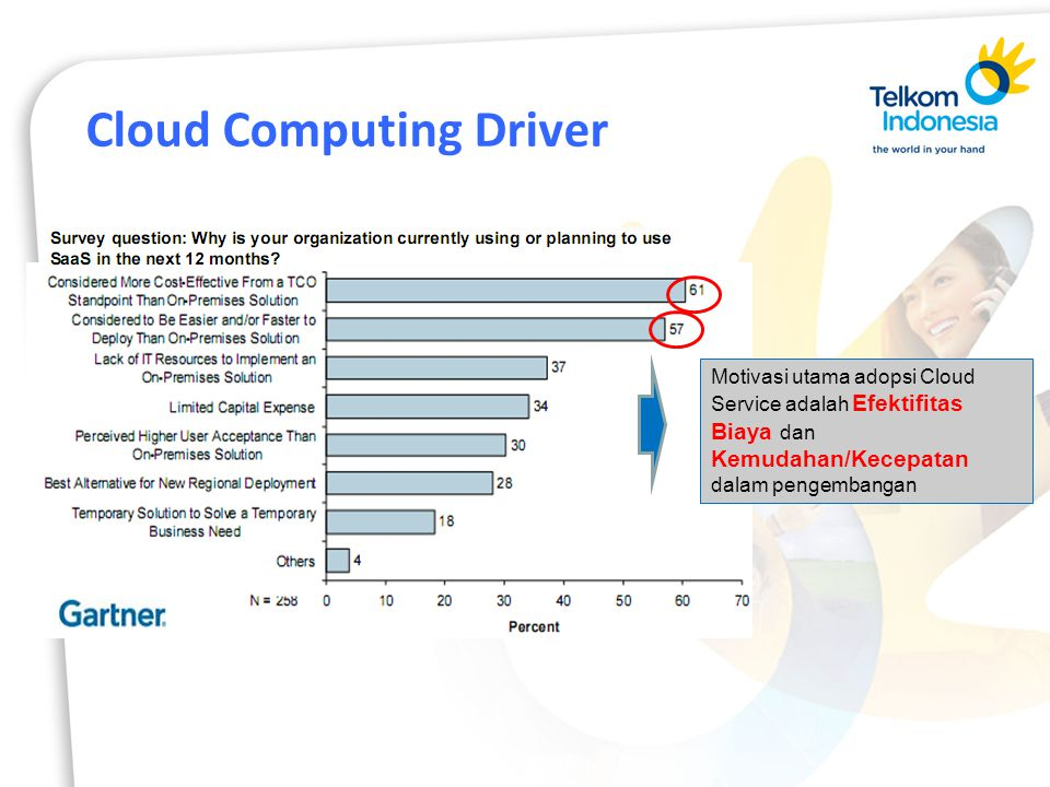 Cloud Computing Driver