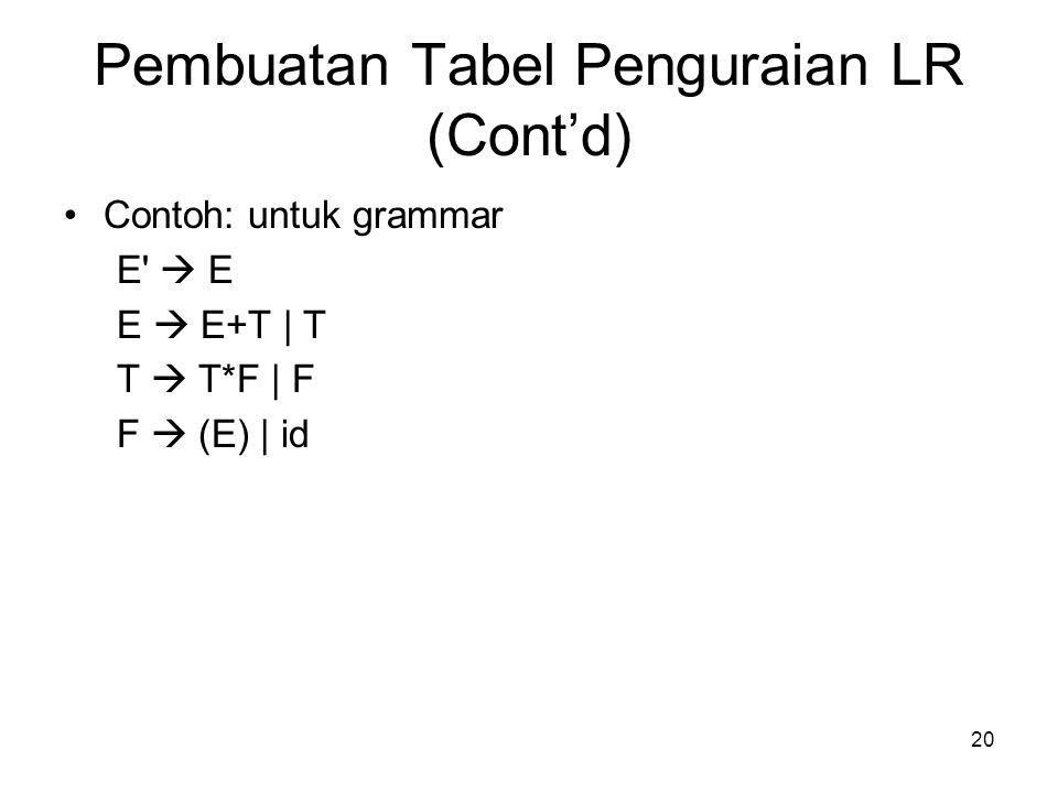 Pembuatan Tabel Penguraian LR (Cont'd)