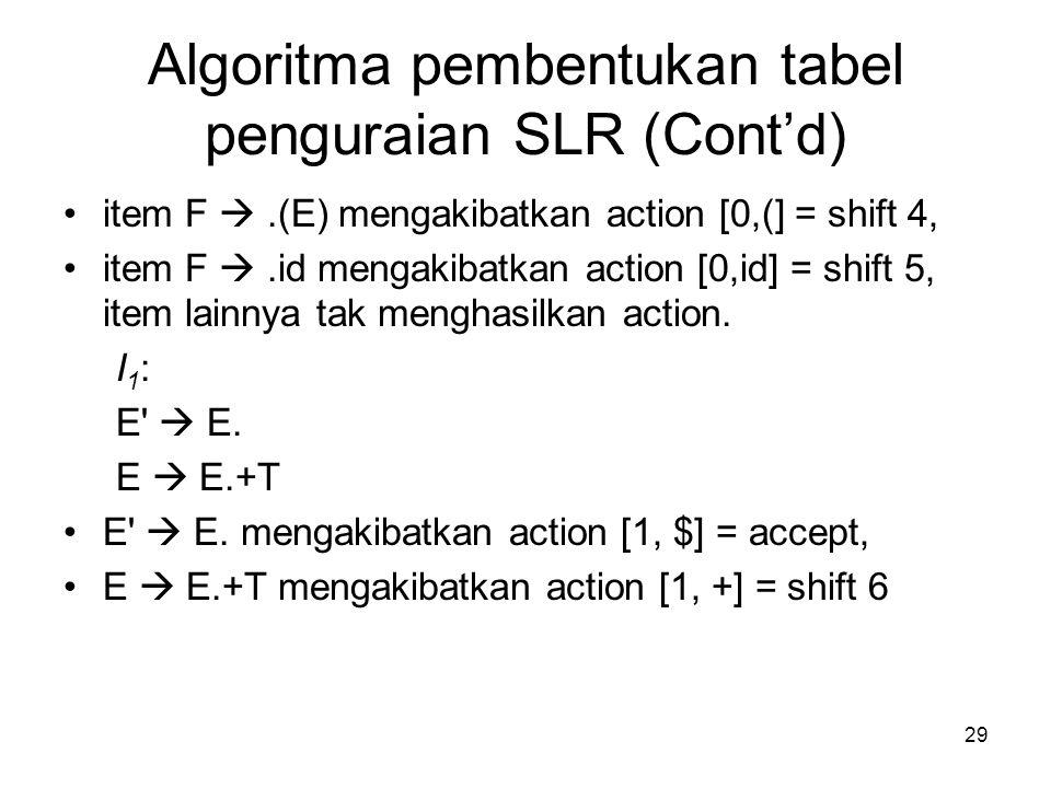 Algoritma pembentukan tabel penguraian SLR (Cont'd)
