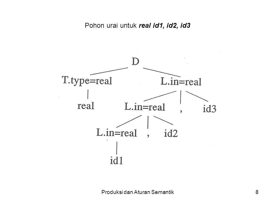 Pohon urai untuk real id1, id2, id3