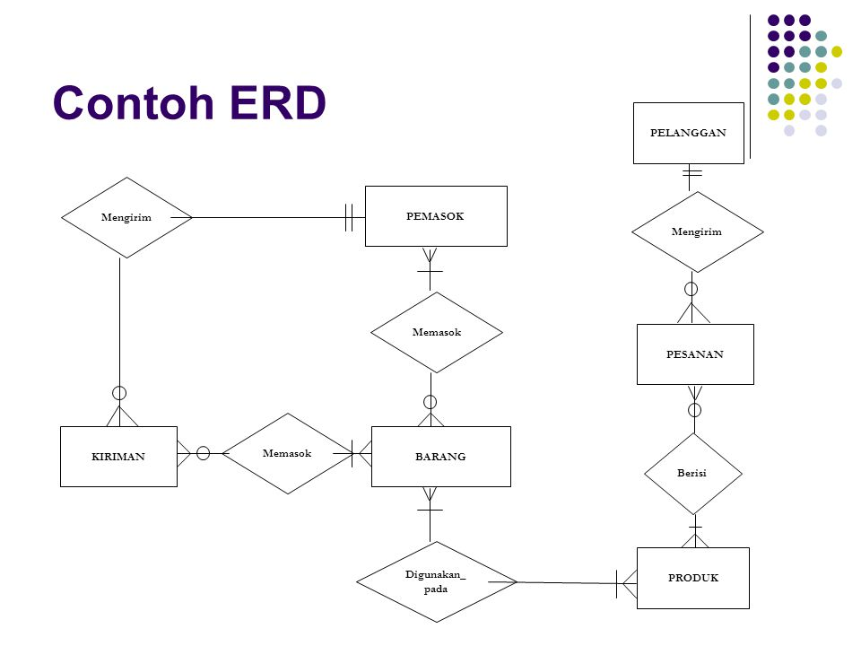 Contoh ERD Memasok BARANG Mengirim KIRIMAN PEMASOK Digunakan_ pada