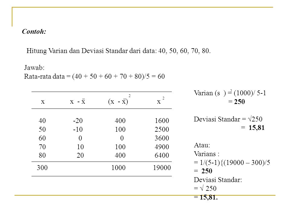 Hitung Varian dan Deviasi Standar dari data: 40, 50, 60, 70, 80.