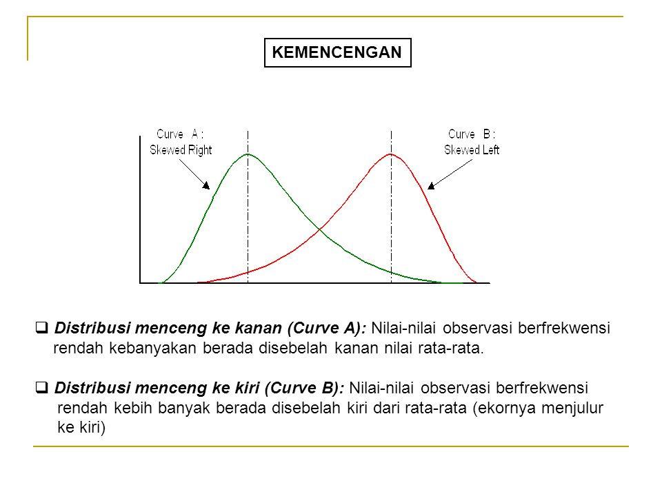 KEMENCENGAN Distribusi menceng ke kanan (Curve A): Nilai-nilai observasi berfrekwensi rendah kebanyakan berada disebelah kanan nilai rata-rata.