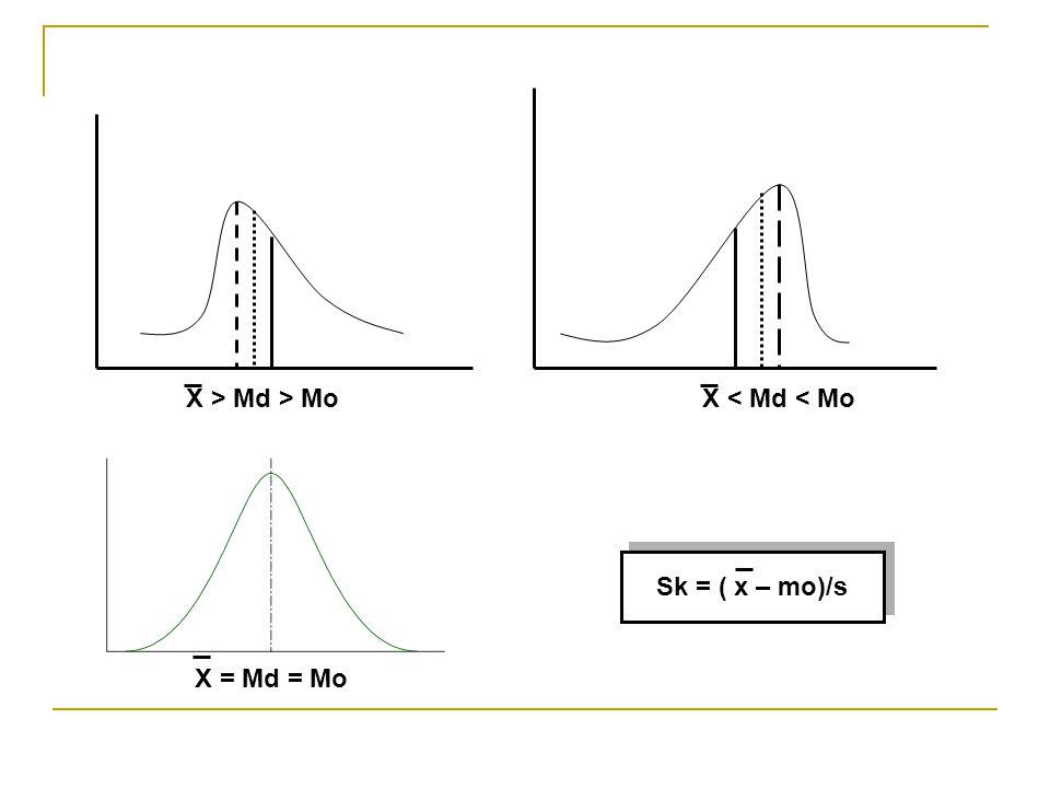 X < Md < Mo X > Md > Mo Sk = ( x – mo)/s X = Md = Mo