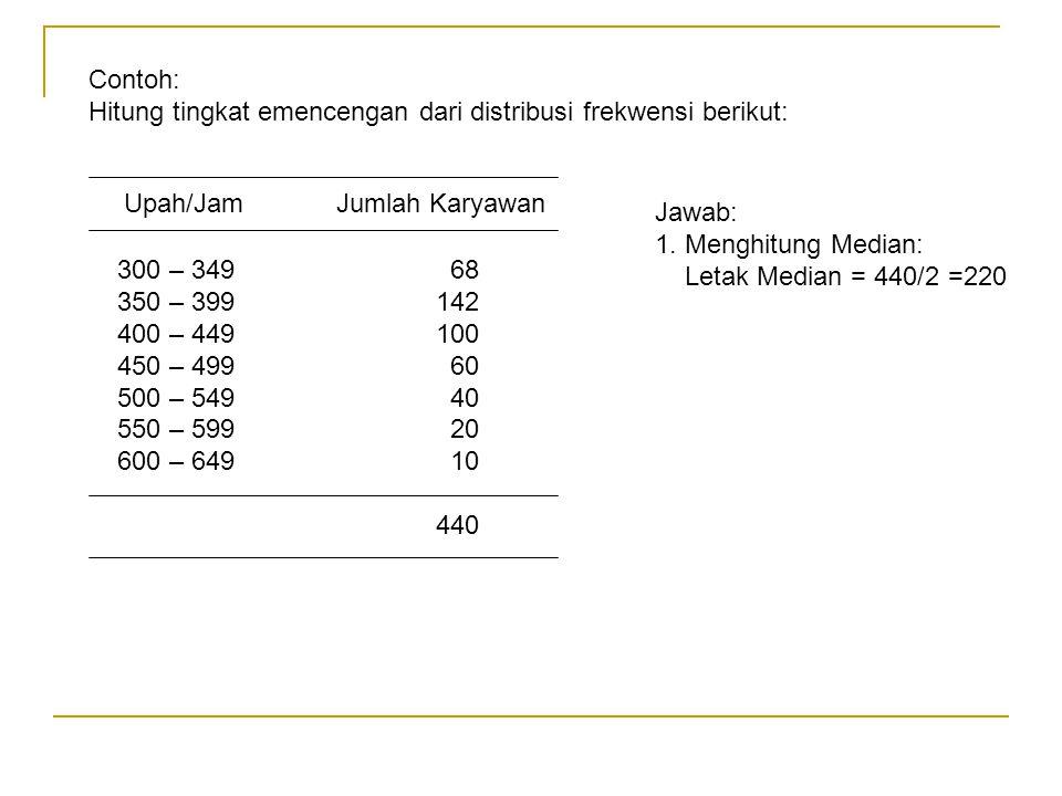 Contoh: Hitung tingkat emencengan dari distribusi frekwensi berikut: