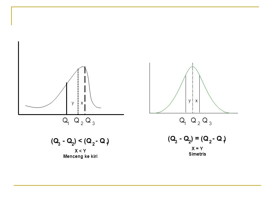 Q Q (Q - Q ) = (Q - Q ) (Q - Q ) < (Q - Q ) x y 1 2 3 x y 1 2 3 3 2