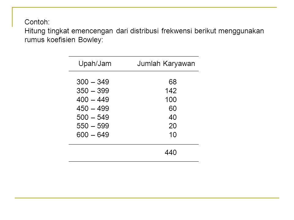 Contoh: Hitung tingkat emencengan dari distribusi frekwensi berikut menggunakan rumus koefisien Bowley: