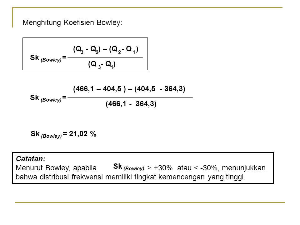 Menghitung Koefisien Bowley: