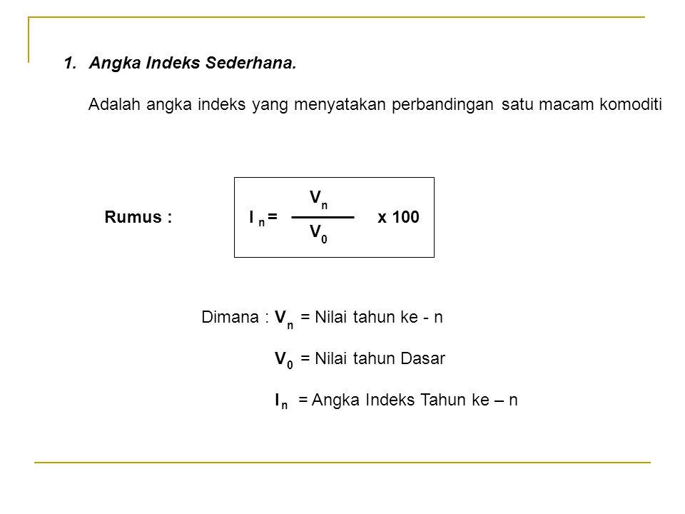 Angka Indeks Sederhana.