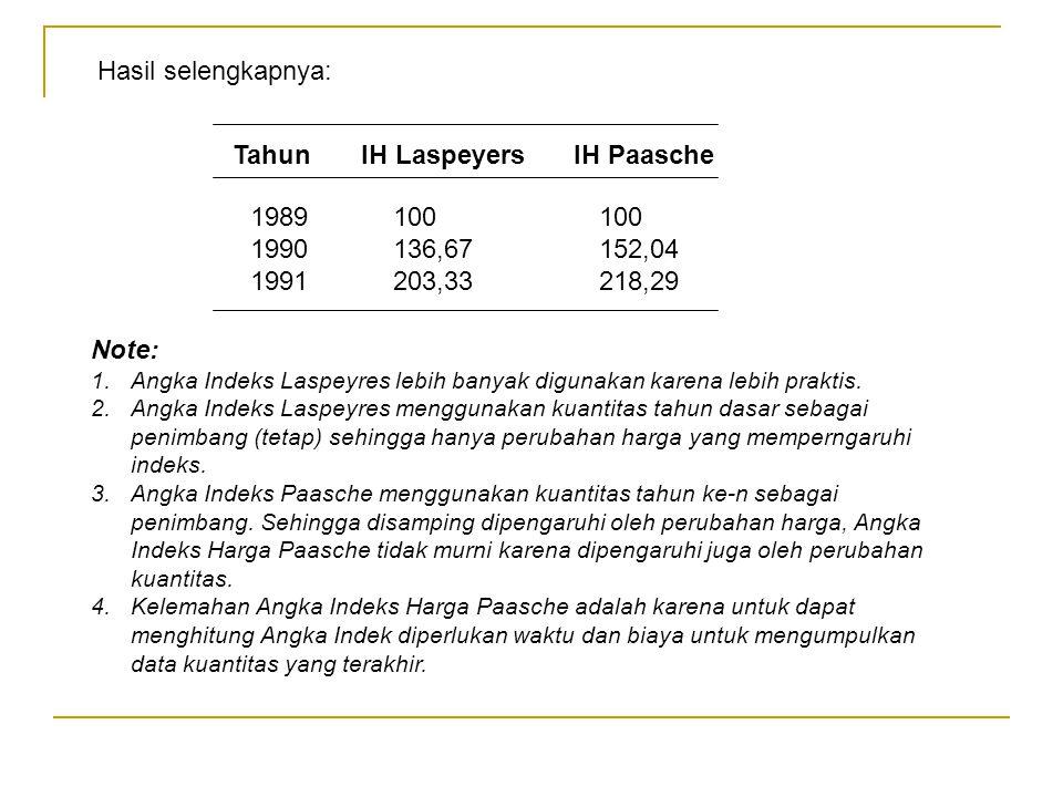 Tahun IH Laspeyers IH Paasche