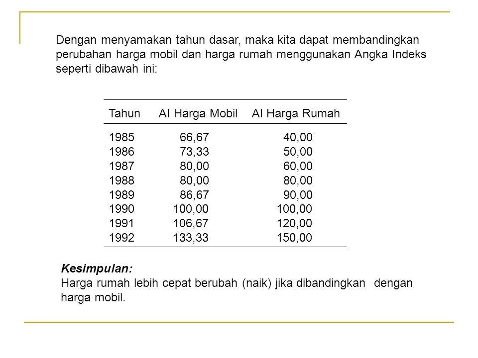 Dengan menyamakan tahun dasar, maka kita dapat membandingkan perubahan harga mobil dan harga rumah menggunakan Angka Indeks seperti dibawah ini: