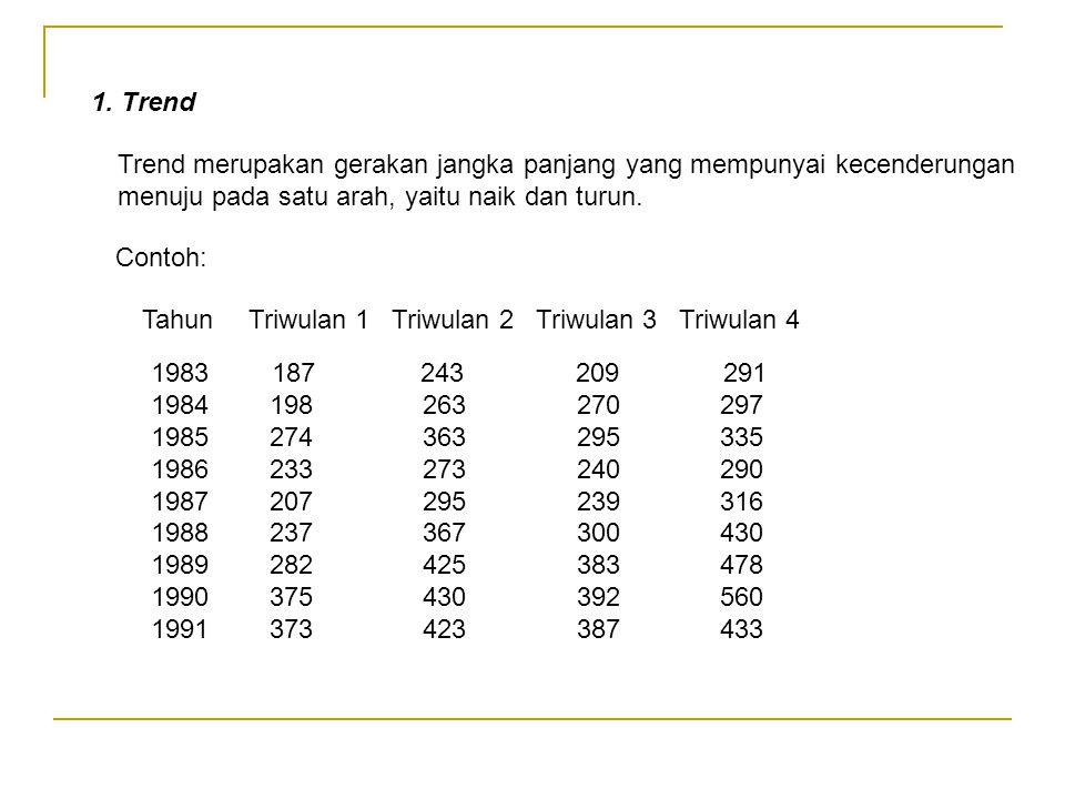 1. Trend Trend merupakan gerakan jangka panjang yang mempunyai kecenderungan menuju pada satu arah, yaitu naik dan turun.