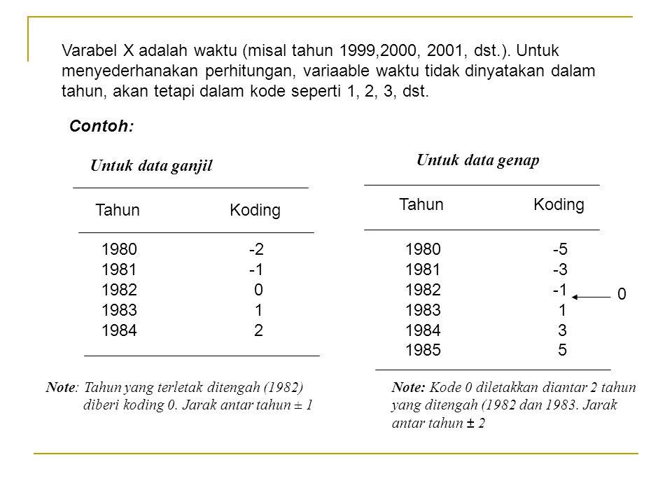 Varabel X adalah waktu (misal tahun 1999,2000, 2001, dst. )