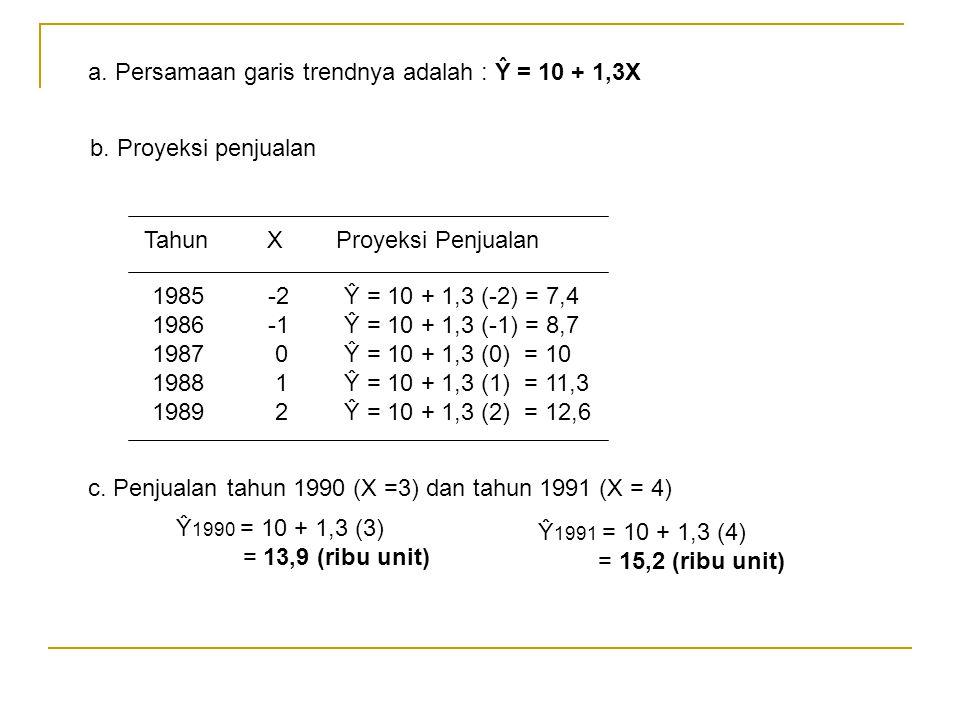a. Persamaan garis trendnya adalah : Ŷ = 10 + 1,3X