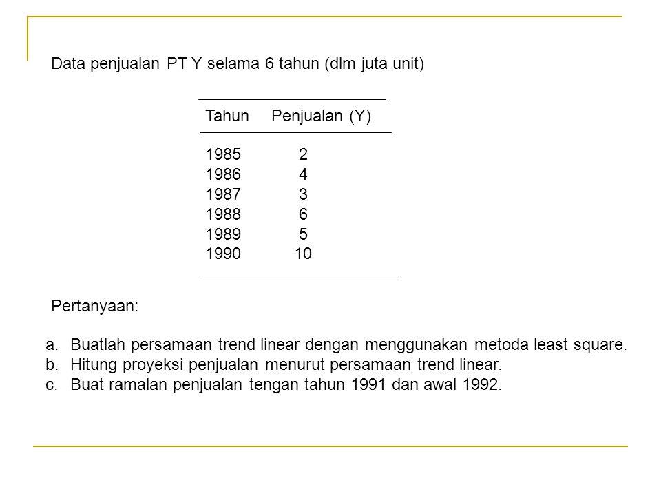 Data penjualan PT Y selama 6 tahun (dlm juta unit)