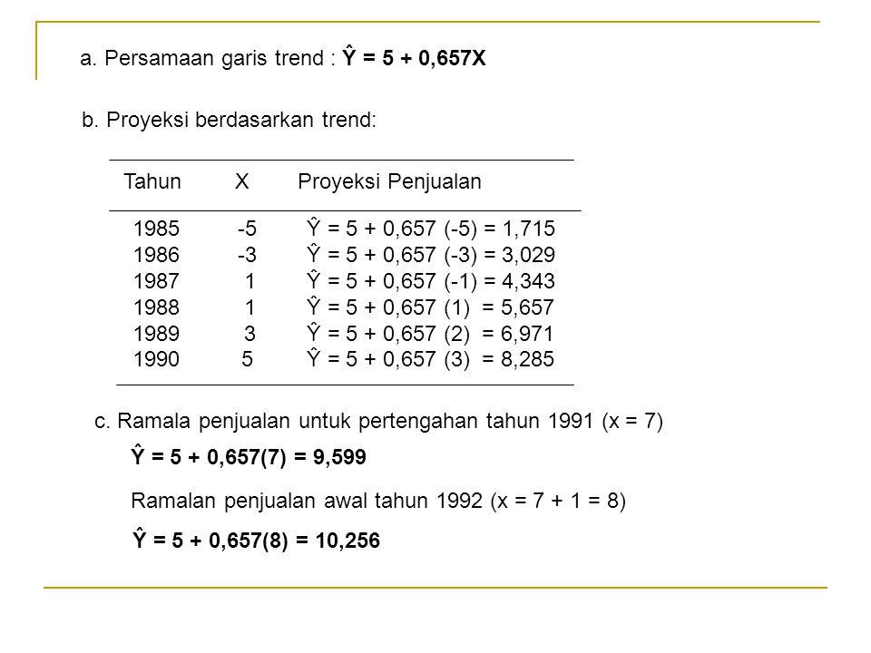 a. Persamaan garis trend : Ŷ = 5 + 0,657X