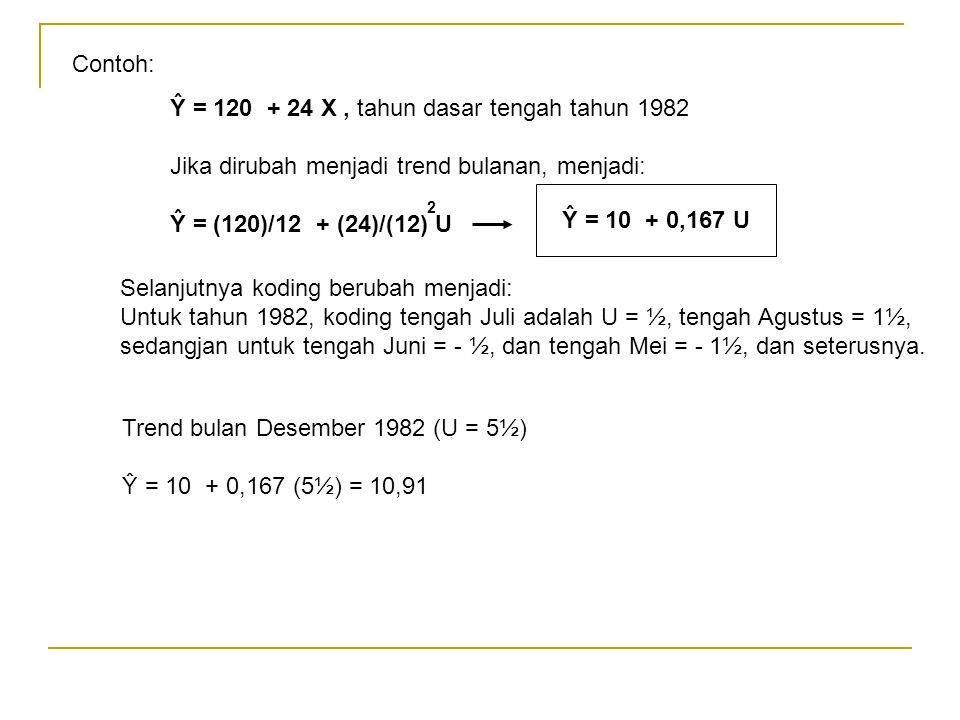 Ŷ = 120 + 24 X , tahun dasar tengah tahun 1982