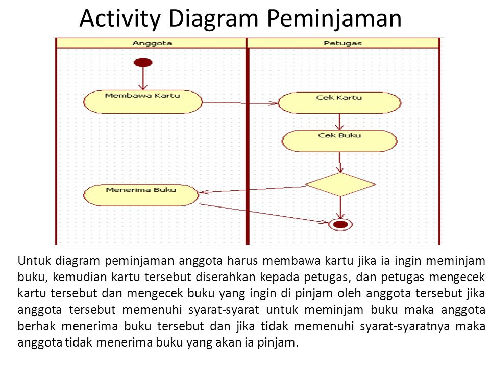 Activity Diagram Peminjaman