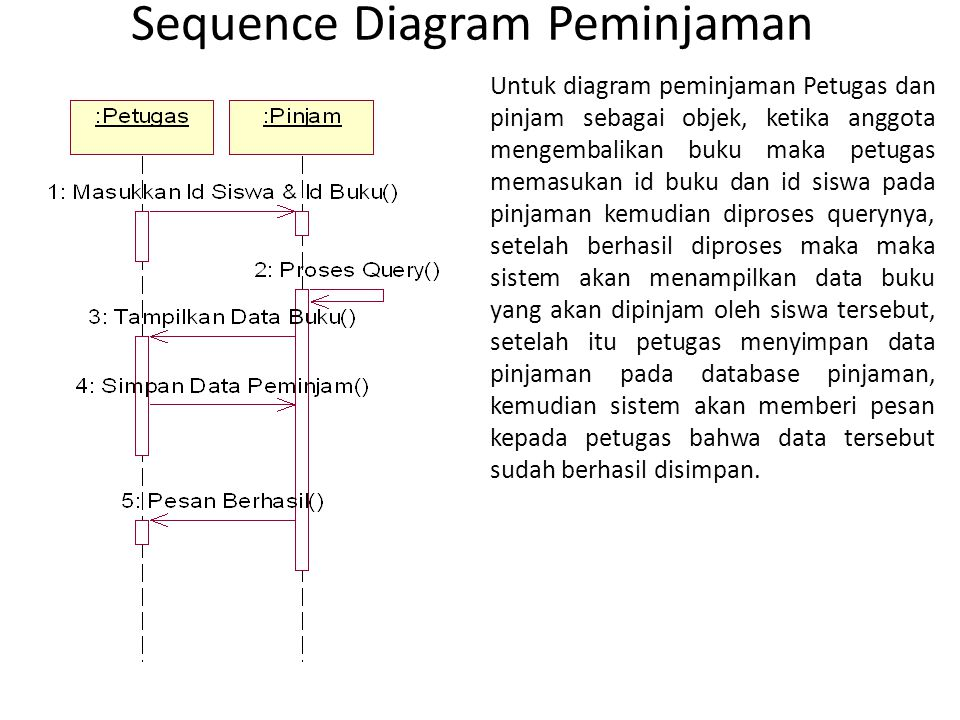 Sequence Diagram Peminjaman