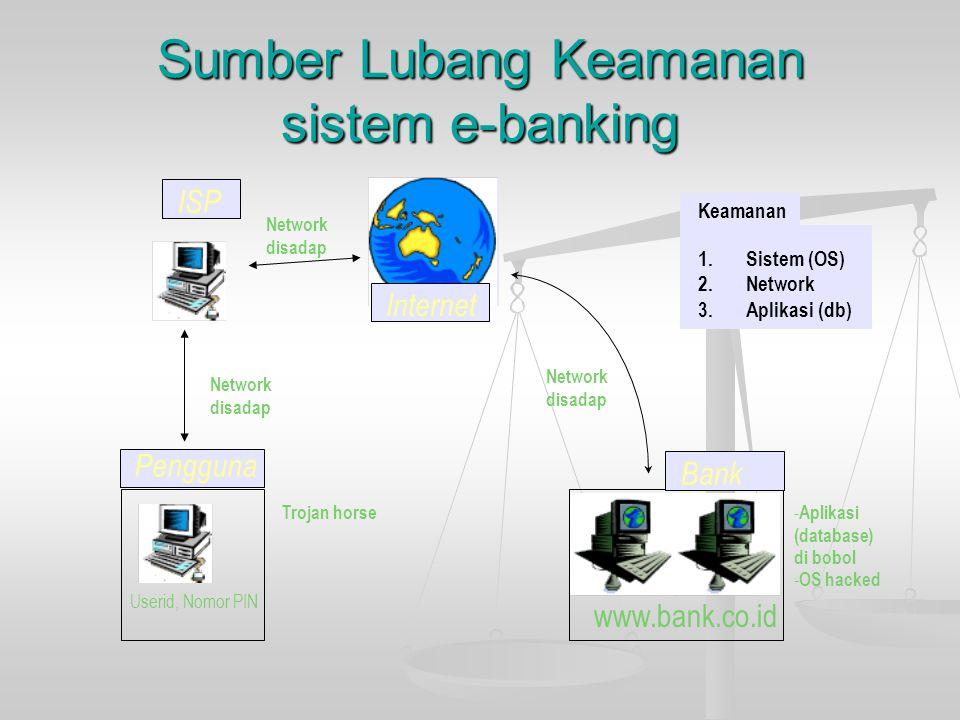 Sumber Lubang Keamanan sistem e-banking