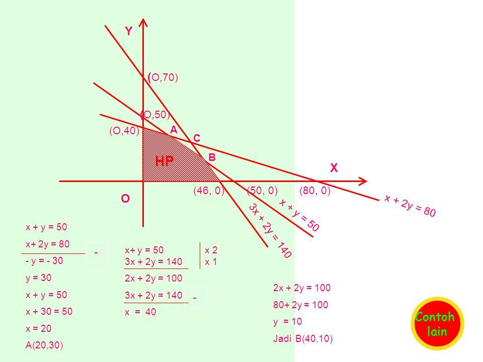 HP Y (O,70) X O - - Contoh lain (O,50) (O,40) A C B (46, 0) (50, 0)