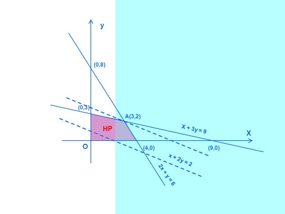y HP X O (0,8) (0,3) A(3,2) X + 3y = 9 (4,0) (9,0) x + 2y = 2