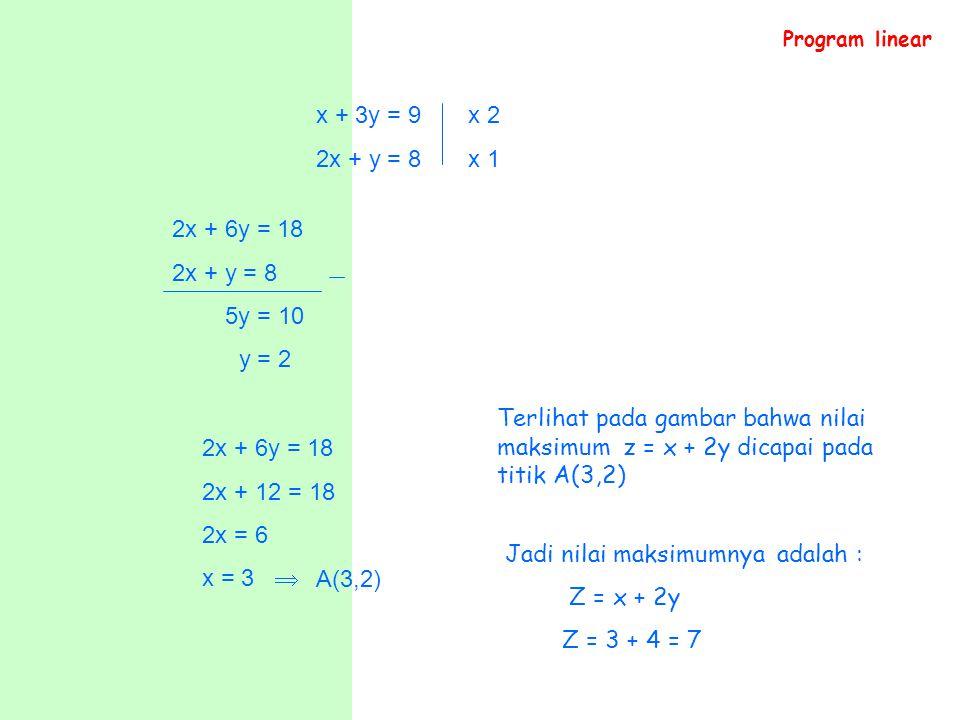 Jadi nilai maksimumnya adalah : Z = x + 2y Z = 3 + 4 = 7 A(3,2)