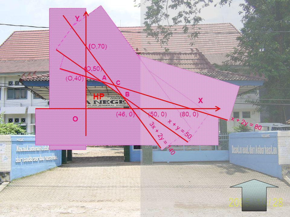 HP Y (O,70) X O (O,50) (O,40) A C B (46, 0) (50, 0) (80, 0)