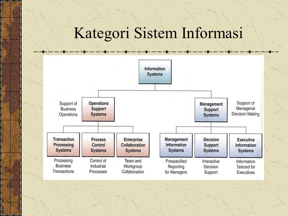 Kategori Sistem Informasi