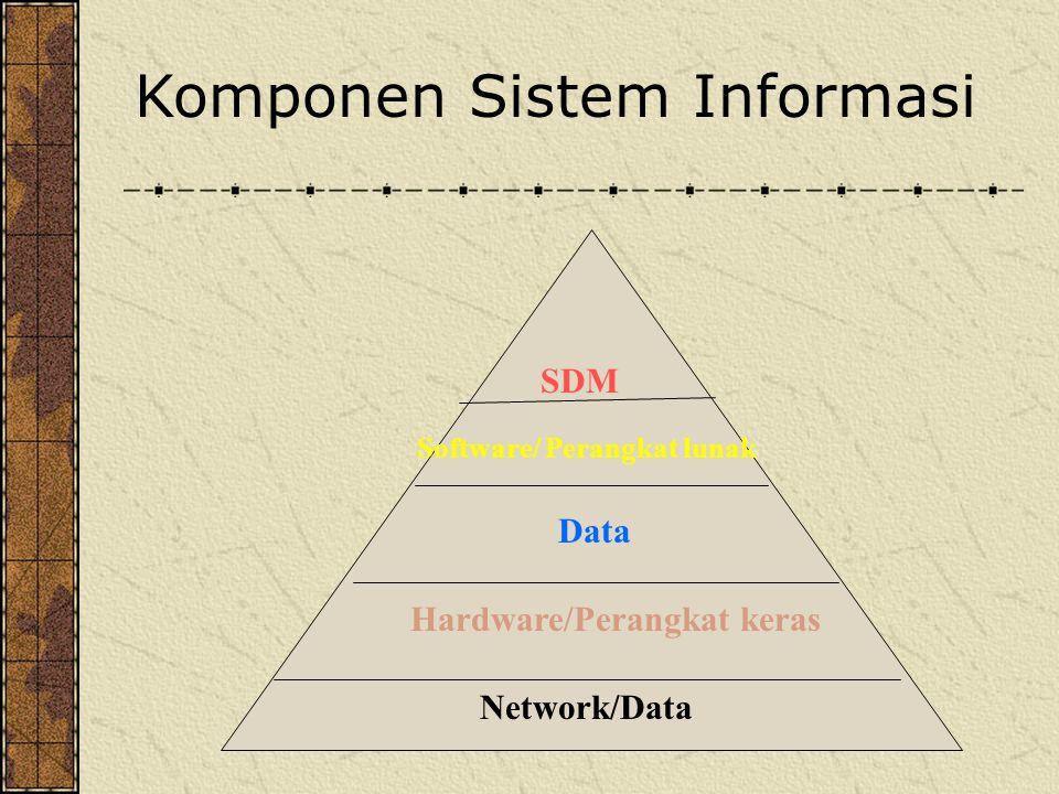 Software/ Perangkat lunak Hardware/Perangkat keras