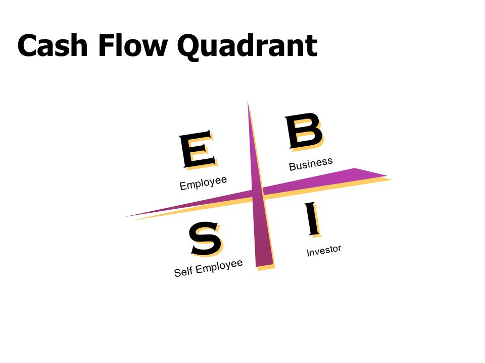 Cash Flow Quadrant B E S I Employee Business Self Employee Investor