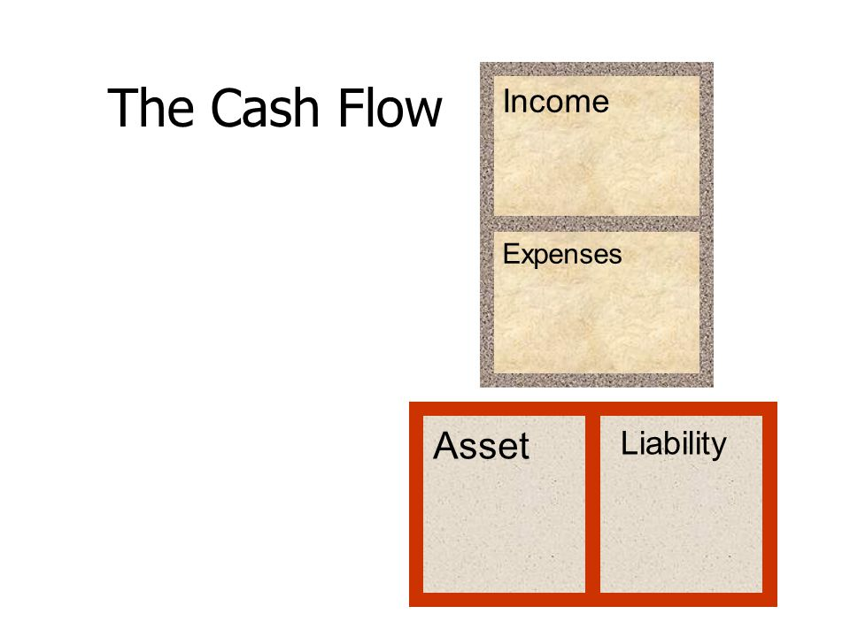 The Cash Flow Income Expenses Asset Liability