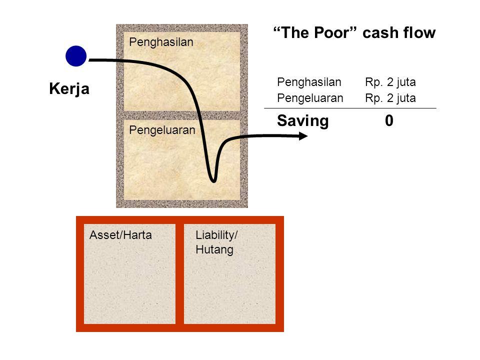 The Poor cash flow Kerja Saving Penghasilan Pengeluaran Penghasilan