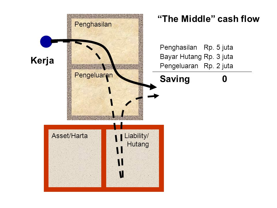 The Middle cash flow Kerja Saving Penghasilan Pengeluaran