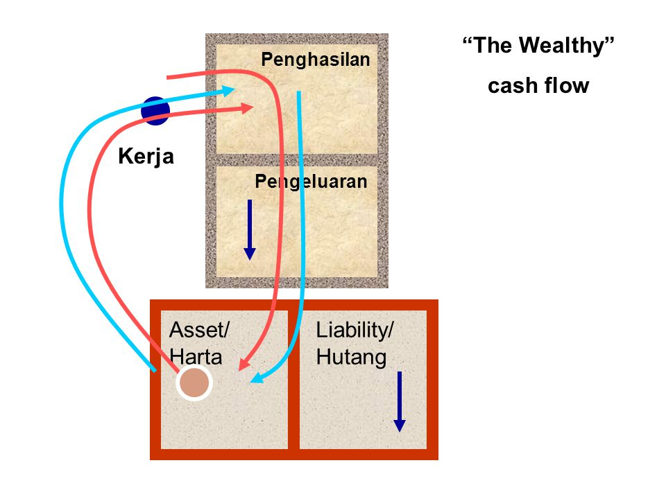 The Wealthy cash flow