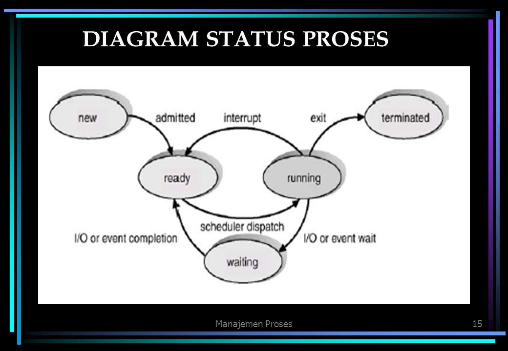 DIAGRAM STATUS PROSES Manajemen Proses