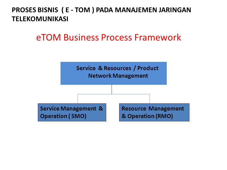 eTOM Business Process Framework