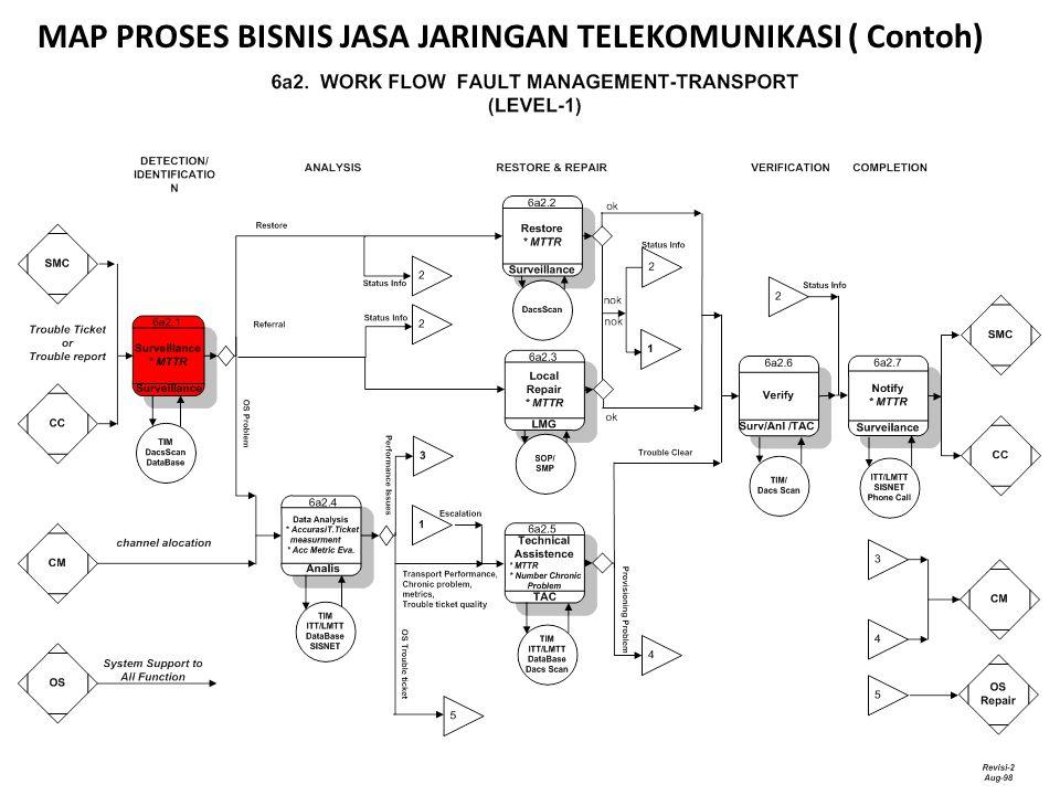 MAP PROSES BISNIS JASA JARINGAN TELEKOMUNIKASI ( Contoh)