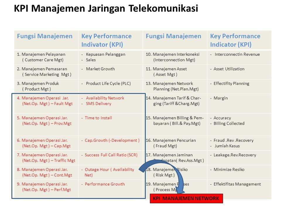 KPI Manajemen Jaringan Telekomunikasi