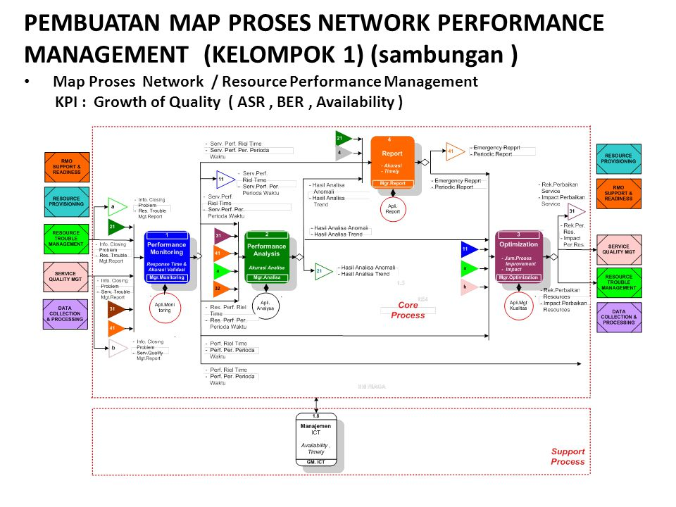 PEMBUATAN MAP PROSES NETWORK PERFORMANCE MANAGEMENT (KELOMPOK 1) (sambungan )