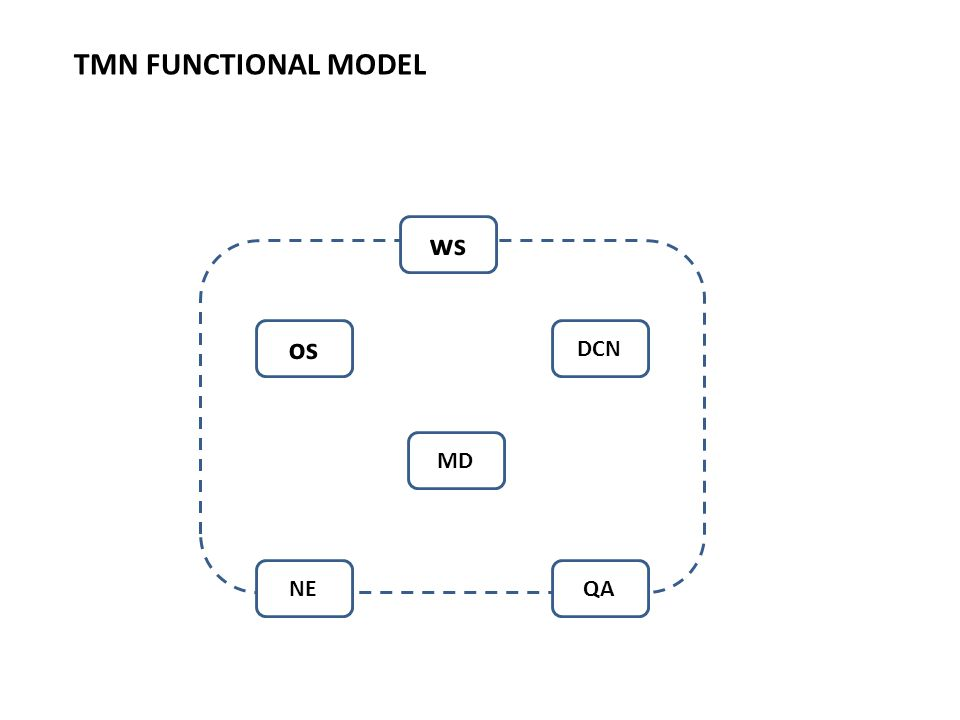 TMN FUNCTIONAL MODEL ws os DCN MD NE QA