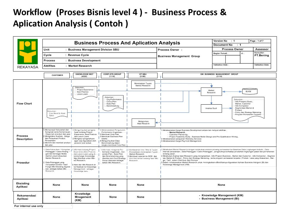 Workflow (Proses Bisnis level 4 ) - Business Process &