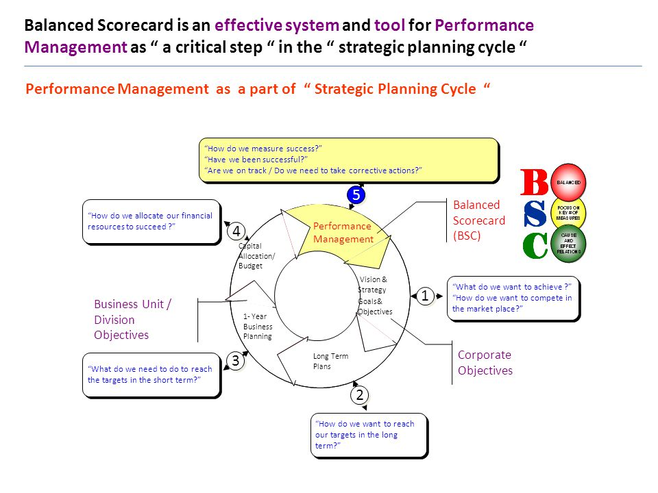 Balanced Scorecard is an effective system and tool for Performance Management as a critical step in the strategic planning cycle