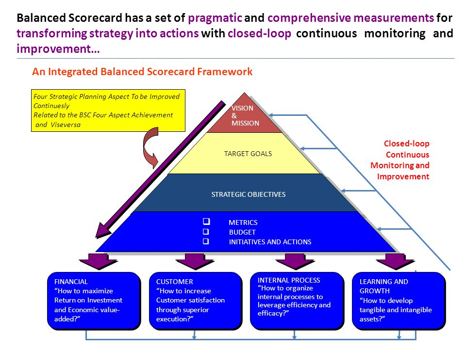 Balanced Scorecard has a set of pragmatic and comprehensive measurements for transforming strategy into actions with closed-loop continuous monitoring and improvement…