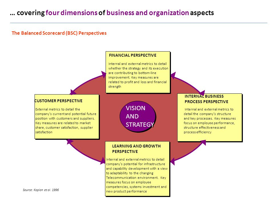 … covering four dimensions of business and organization aspects