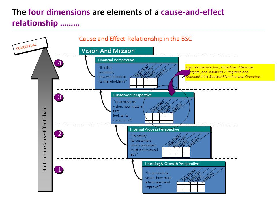 The four dimensions are elements of a cause-and-effect relationship ………